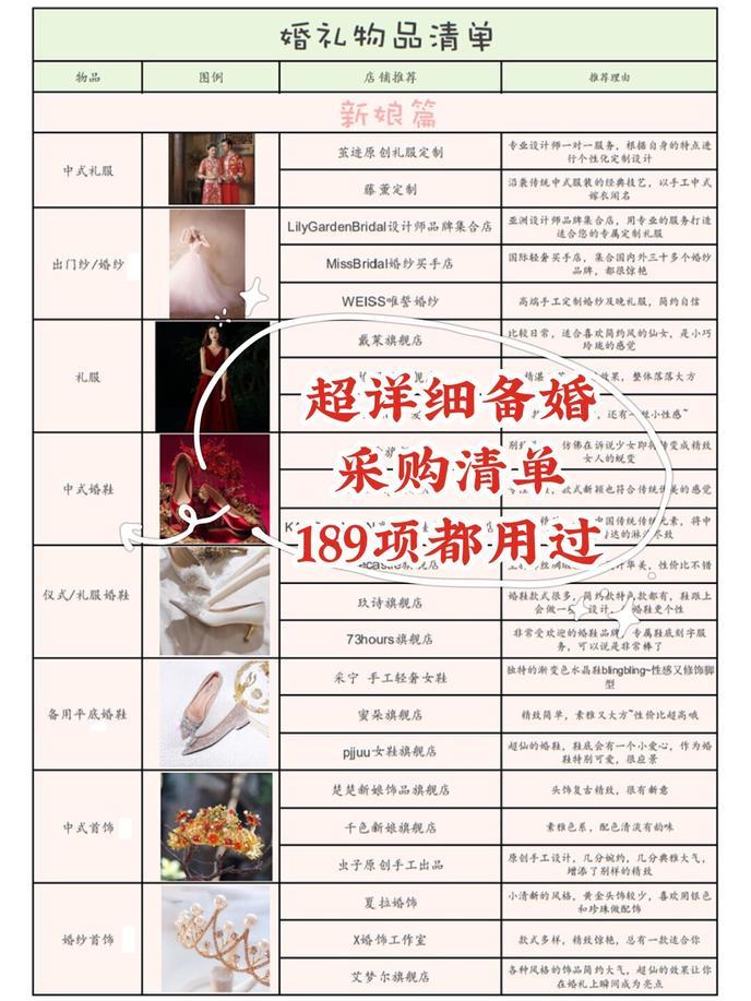 2020超详细‼️超全💯备婚采购清单❤️新郎新娘分工版