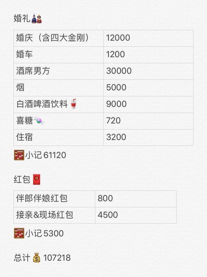 【婚礼花费清单】10W块详细记录,结婚要花多少钱