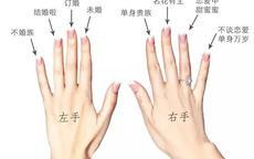 男女戒指的正确戴法图解