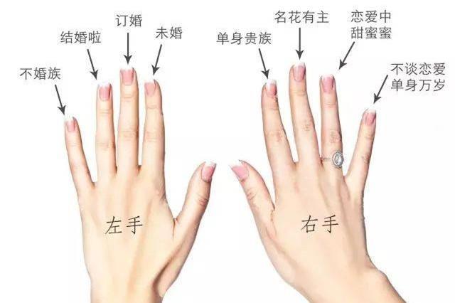 图解左右手不同手指戴戒指的意义