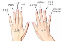 戒指的戴法与含义(图解)
