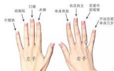 戒指的戴法分别表示什么含义?