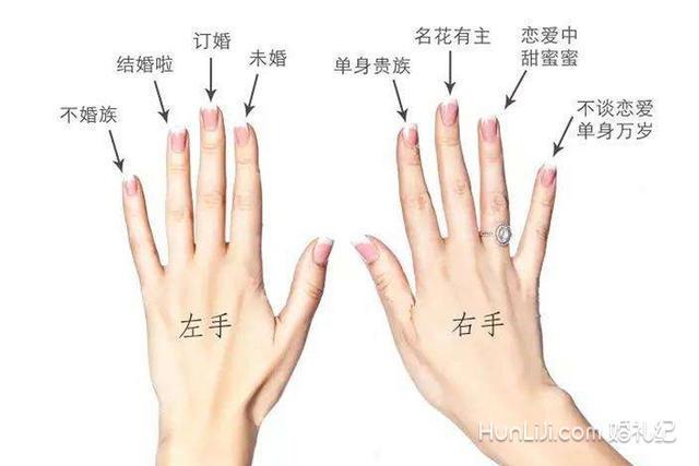 戒指戴哪个手指分别代表了什么意思?图片