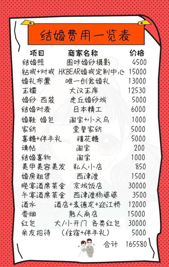 晒晒我在镇江结婚花费,一些小心得分享一下。