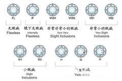 钻石净度级别表怎么看
