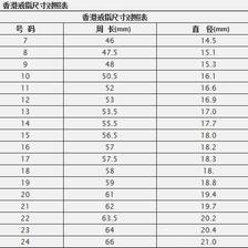 标准中国码戒指尺寸对照表一览