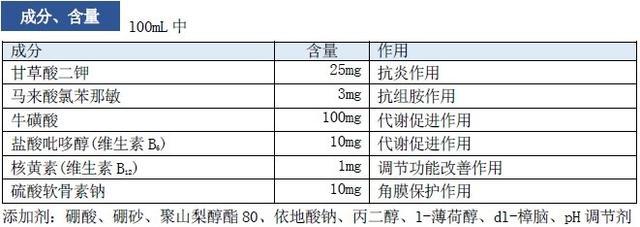 小林制药成分表