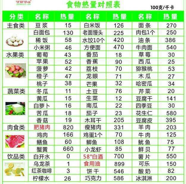 减肥食物热量表
