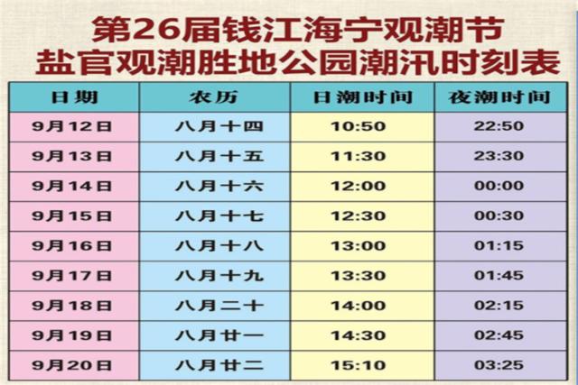 第26届观潮节潮汛时刻表