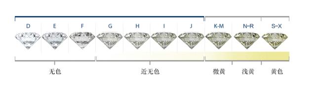 钻石颜色分级