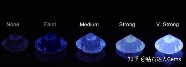 钻石荧光程度