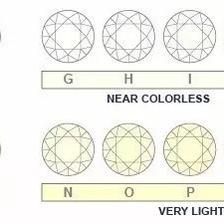 钻石4C等级表 标准钻石4C参数对照图