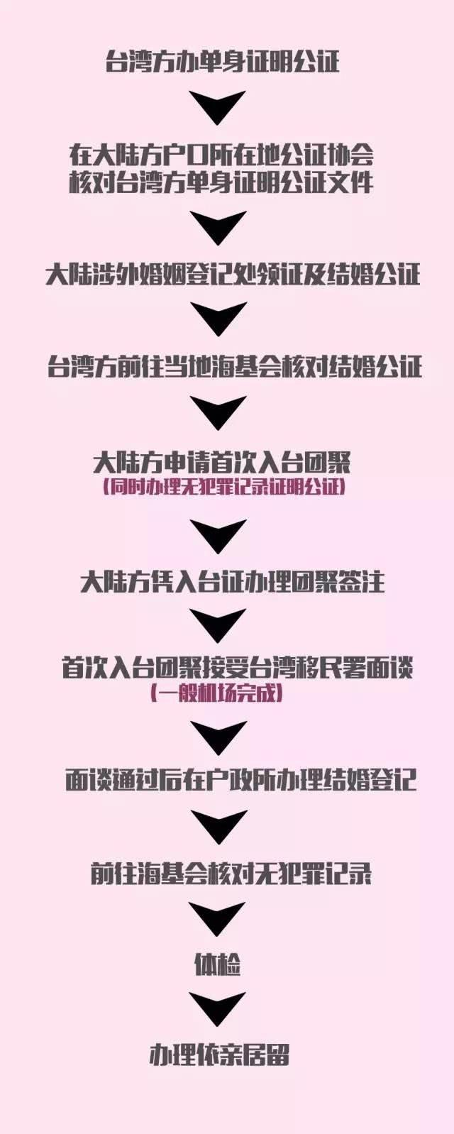台湾和大陆人结婚的流程