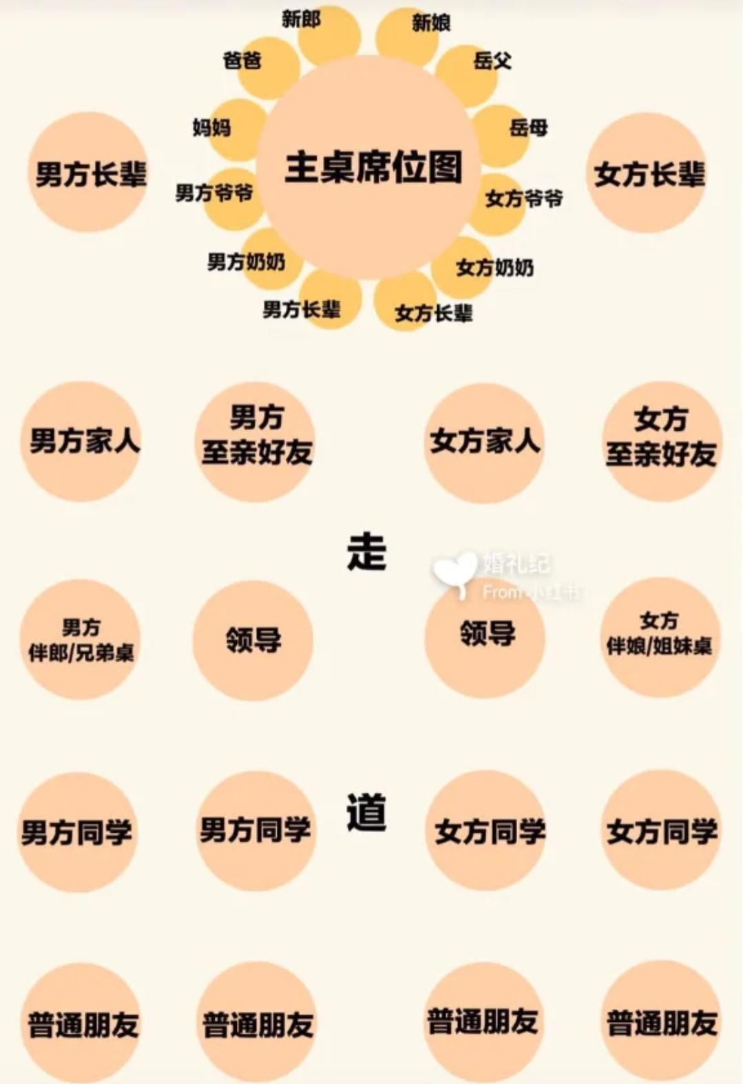 中式婚礼座位区域划分