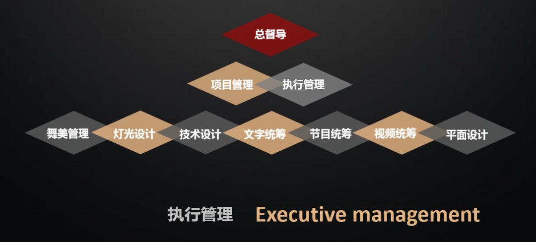 执行管理图