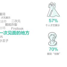 婚礼灵感素材网站推荐 创意婚礼就靠它们啦!