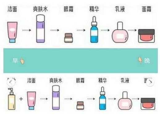 护肤步骤的先后顺序图