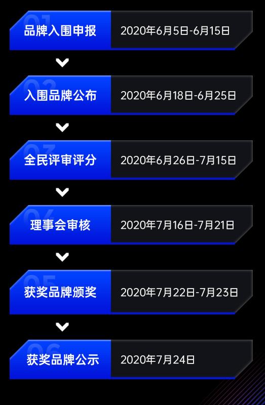 2020金犀奖评审日程图